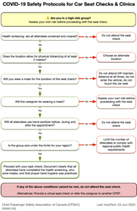 COVID-19 seat check flow chart